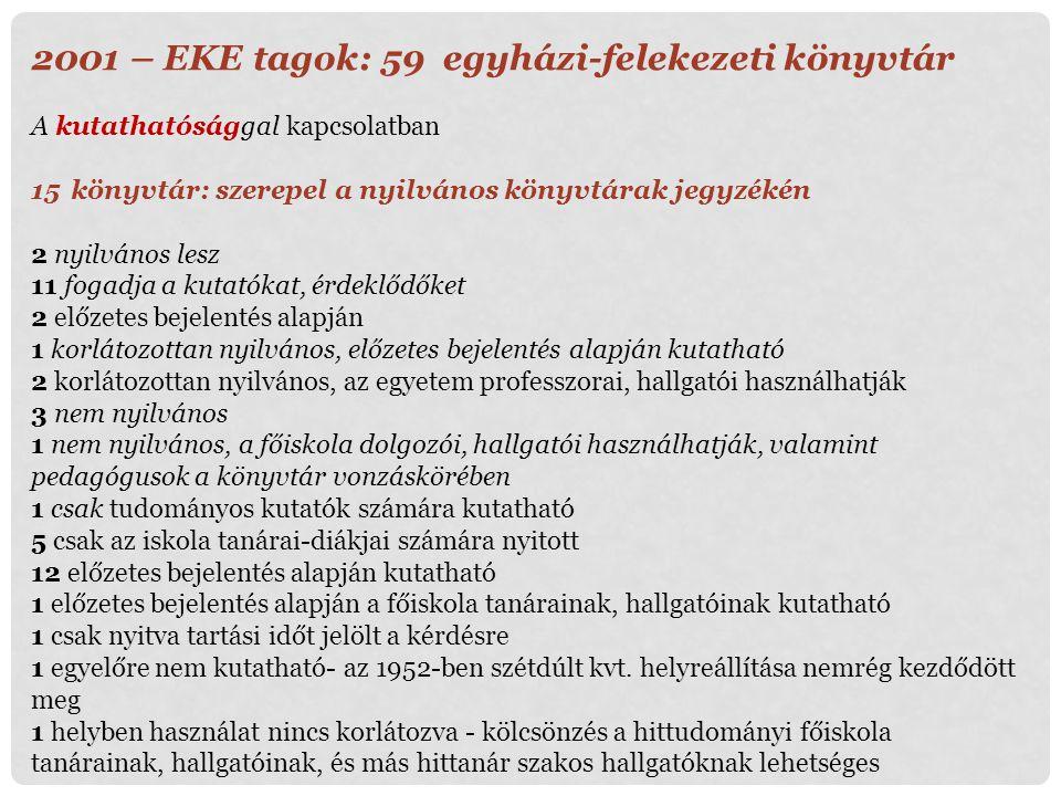 2001 – EKE tagok: 59 egyházi-felekezeti könyvtár A kutathatósággal kapcsolatban 15könyvtár: szerepel a nyilvános könyvtárak jegyzékén 2 nyilvános lesz