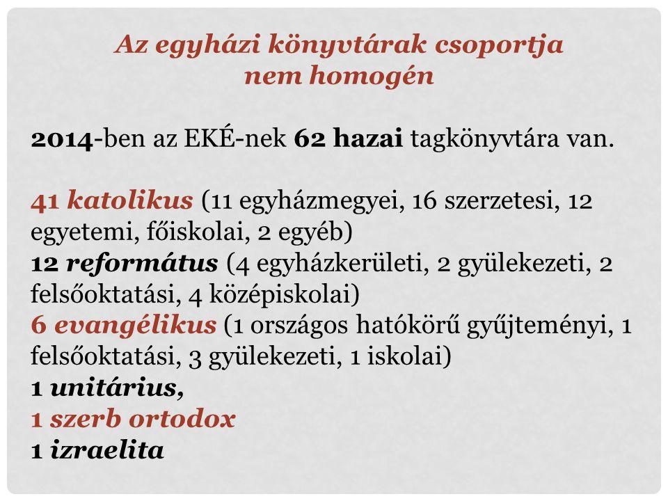 Az egyházi könyvtárak csoportja nem homogén 2014-ben az EKÉ-nek 62 hazai tagkönyvtára van. 41 katolikus (11 egyházmegyei, 16 szerzetesi, 12 egyetemi,