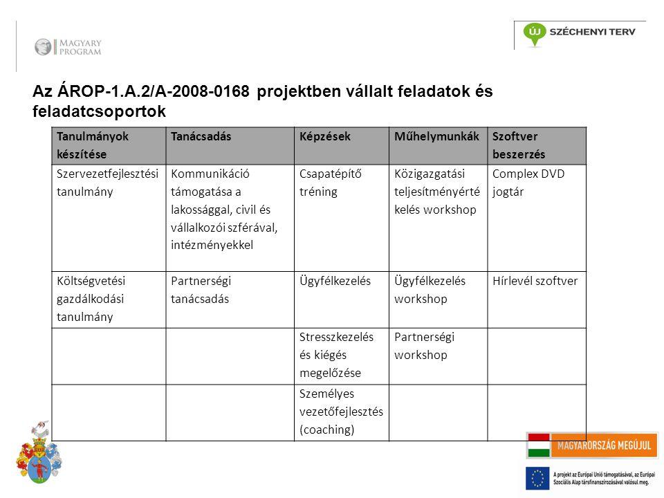 Az ÁROP-1.A.2/A-2008-0168 projektben vállalt feladatok és feladatcsoportok Tanulmányok készítése TanácsadásKépzésekMűhelymunkák Szoftver beszerzés Szervezetfejlesztési tanulmány Kommunikáció támogatása a lakossággal, civil és vállalkozói szférával, intézményekkel Csapatépítő tréning Közigazgatási teljesítményérté kelés workshop Complex DVD jogtár Költségvetési gazdálkodási tanulmány Partnerségi tanácsadás Ügyfélkezelés Ügyfélkezelés workshop Hírlevél szoftver Stresszkezelés és kiégés megelőzése Partnerségi workshop Személyes vezetőfejlesztés (coaching)