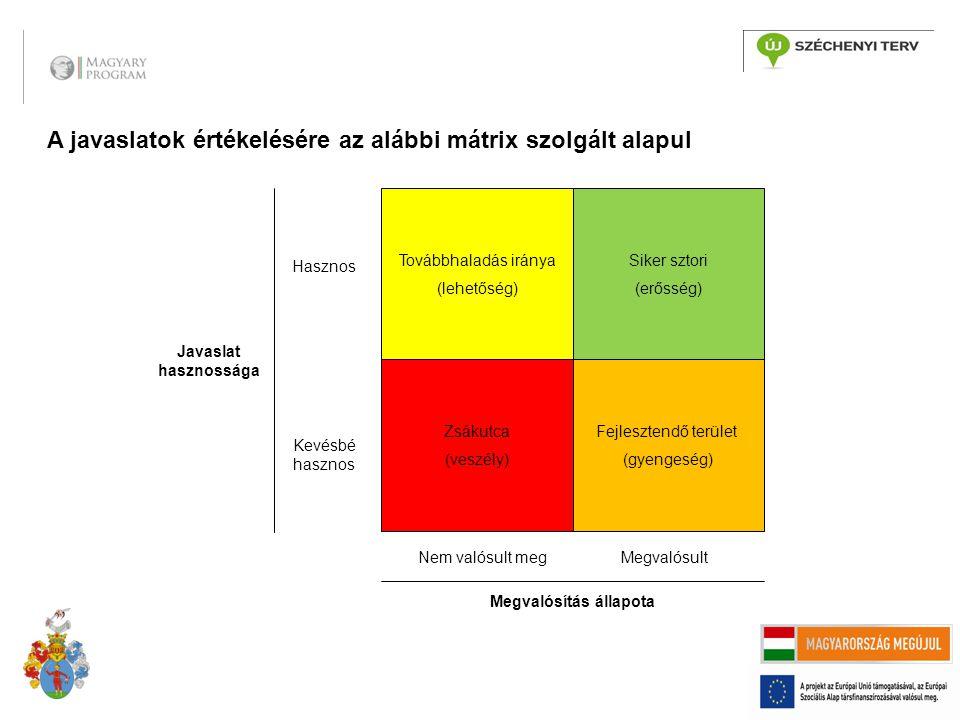 Továbbhaladás iránya (lehetőség) Siker sztori (erősség) Javaslat hasznossága Hasznos Kevésbé hasznos Nem valósult megMegvalósult Megvalósítás állapota
