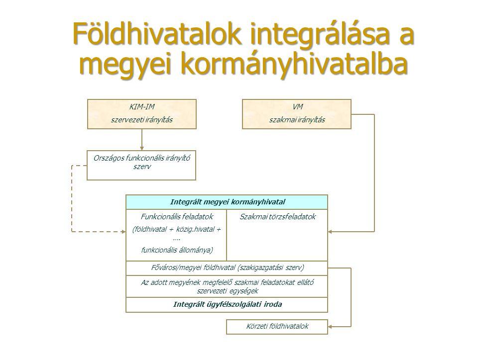 Földhivatalok integrálása a megyei kormányhivatalba KIM-IM szervezeti irányítás VM szakmai irányítás Országos funkcionális irányító szerv Integrált me