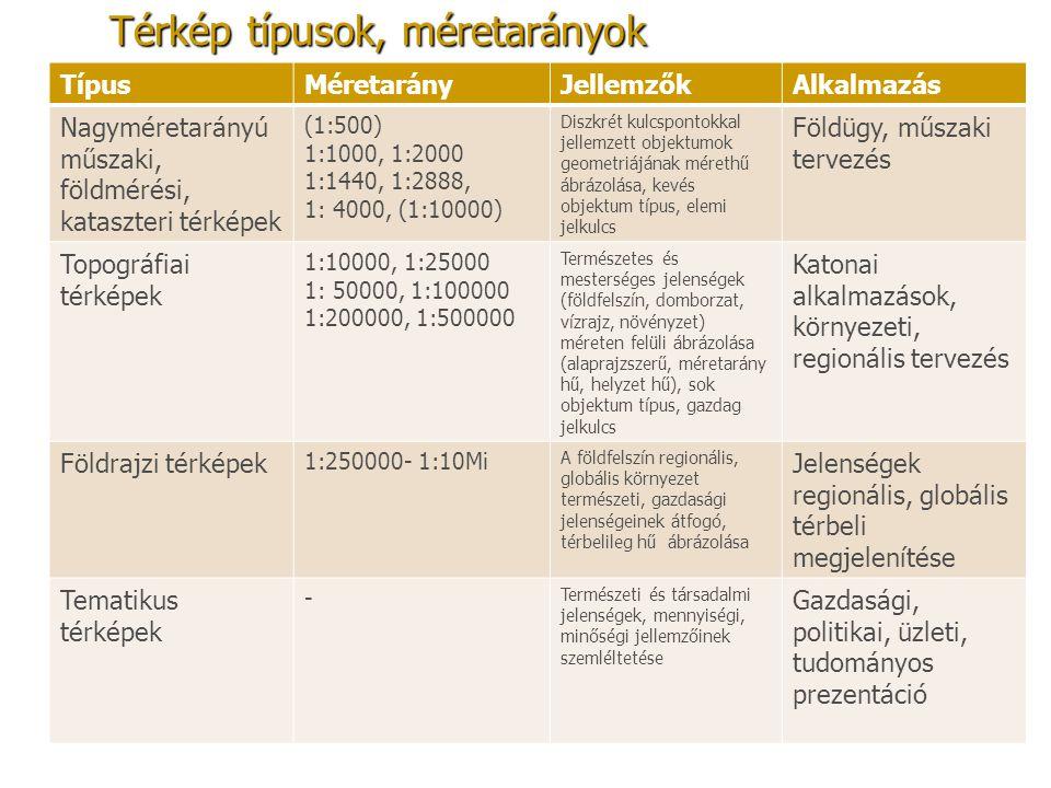 Térkép típusok, méretarányok TípusMéretarányJellemzőkAlkalmazás Nagyméretarányú műszaki, földmérési, kataszteri térképek (1:500) 1:1000, 1:2000 1:1440