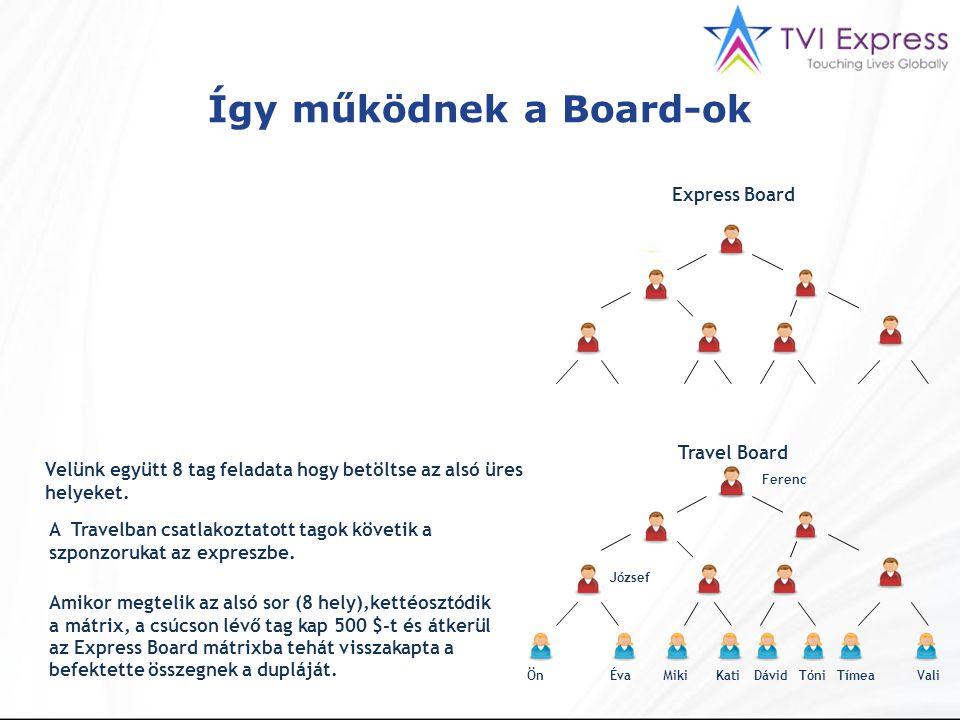 Express Board Travel Board ÖnÉvaMikiKatiDávidTóniTímeaVali Ferenc József Velünk együtt 8 tag feladata hogy betöltse az alsó üres helyeket.