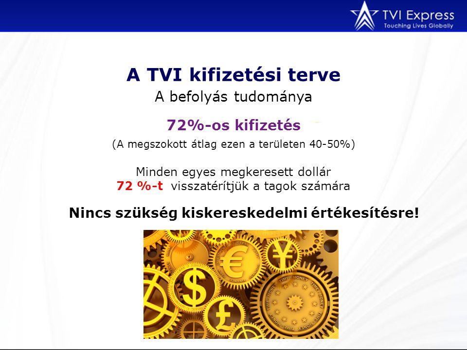 A TVI kifizetési terve A befolyás tudománya (A megszokott átlag ezen a területen 40-50%) 72%-os kifizetés Minden egyes megkeresett dollár 72 %-t visszatérítjük a tagok számára Nincs szükség kiskereskedelmi értékesítésre!