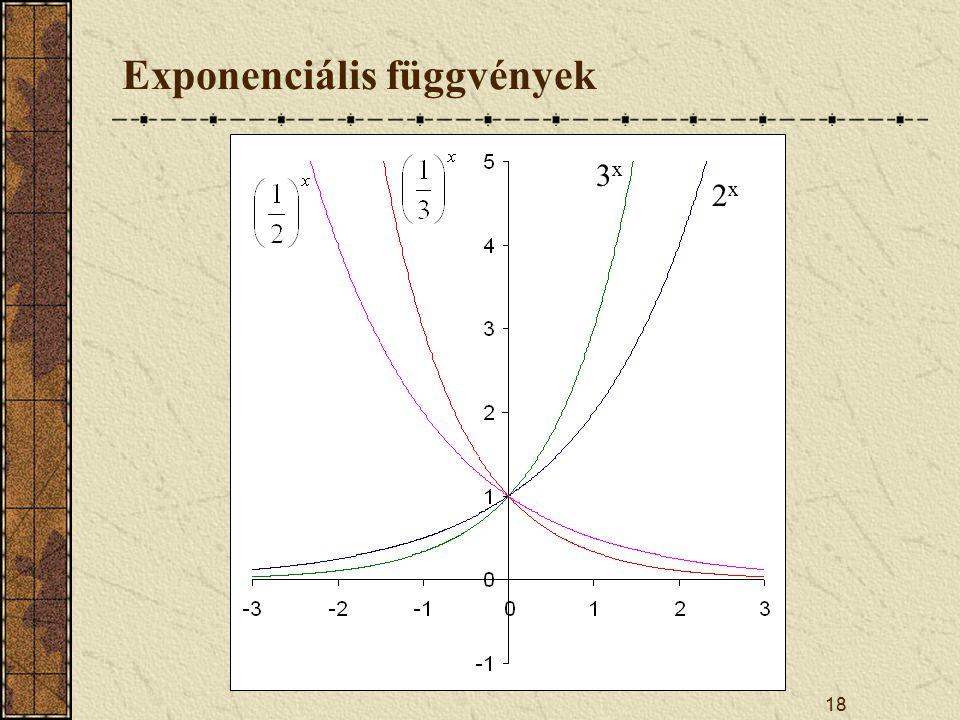 18 Exponenciális függvények 2x2x 3x3x