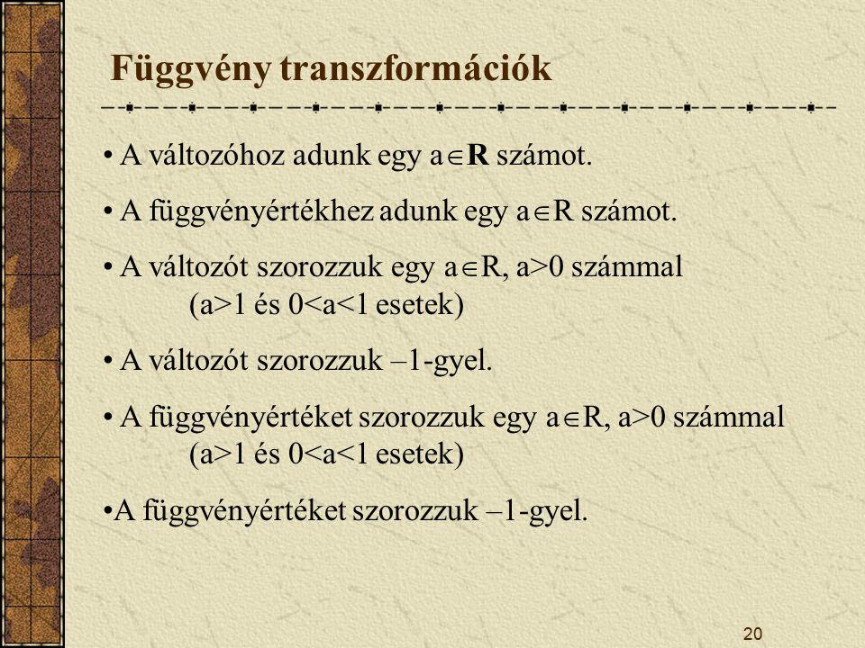 20 Függvény transzformációk A változóhoz adunk egy a  R számot.