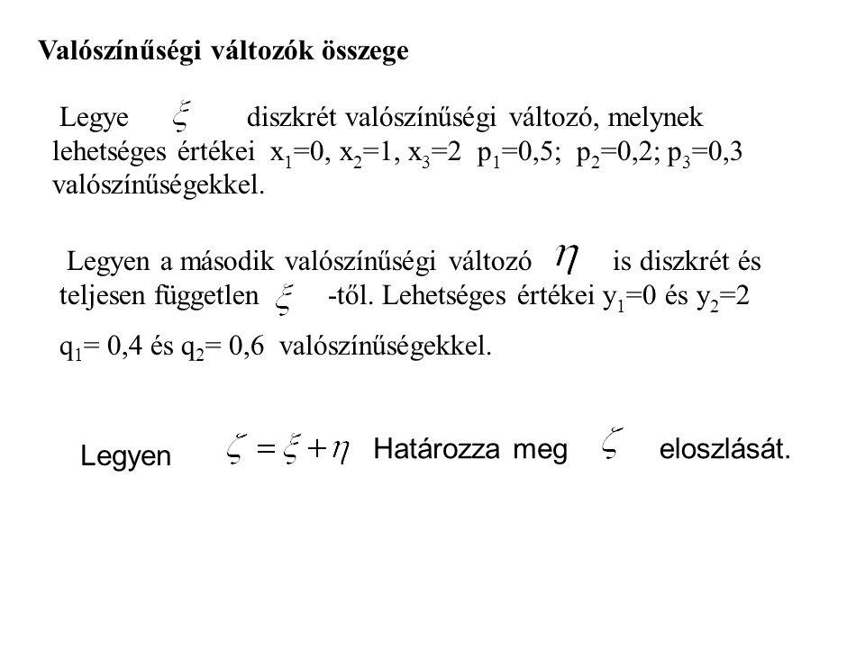 Valószínűségi változók összege Legye diszkrét valószínűségi változó, melynek lehetséges értékei x 1 =0, x 2 =1, x 3 =2 p 1 =0,5; p 2 =0,2; p 3 =0,3 va