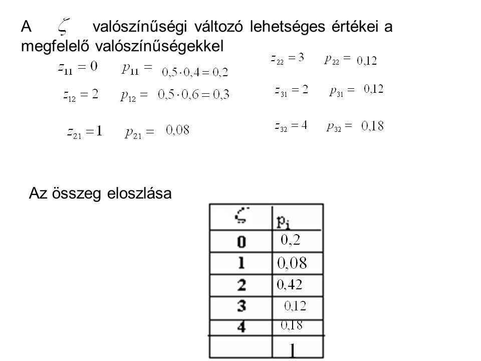 A valószínűségi változó lehetséges értékei a megfelelő valószínűségekkel Az összeg eloszlása