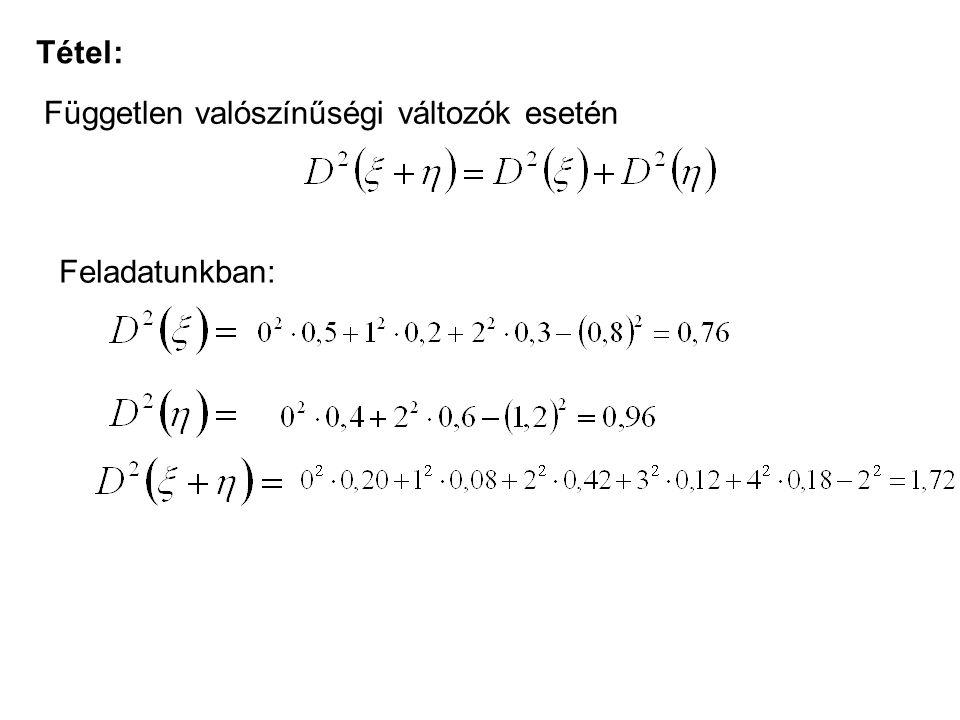 Tétel: Független valószínűségi változók esetén Feladatunkban: