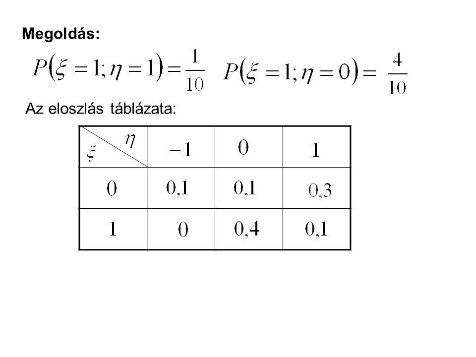 Megoldás: Az eloszlás táblázata: