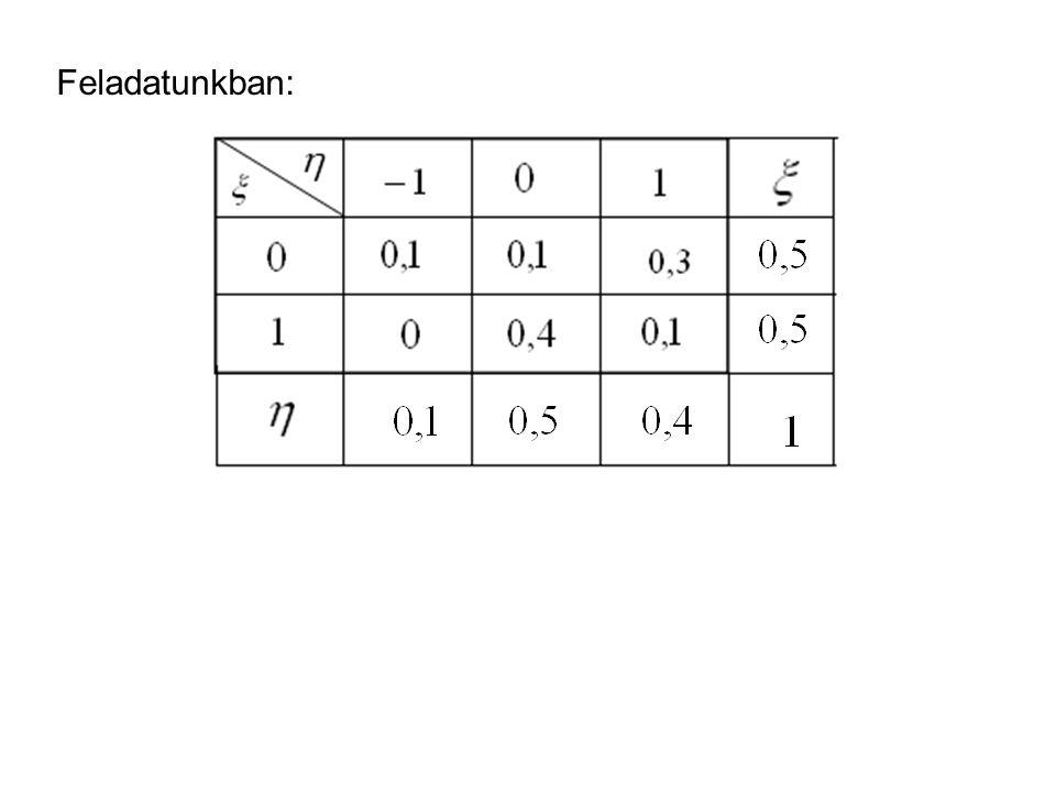 Valószínűségi vektorváltozók eloszlásfüggvénye Definíció: kétváltozós függvényegyüttes eloszlásfüggvénye.