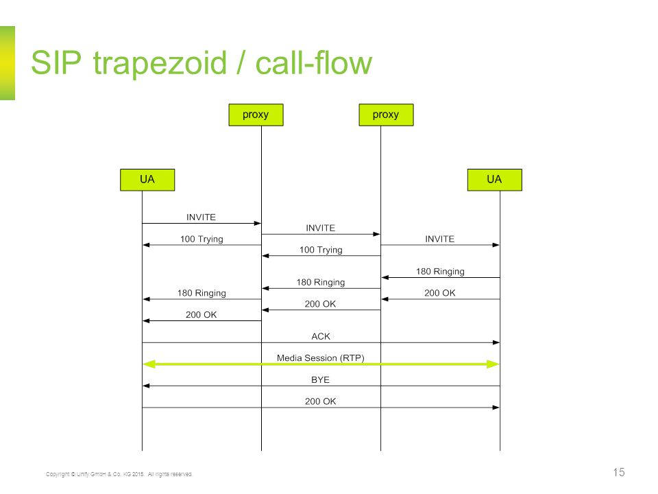 Copyright © Unify GmbH & Co. KG 2015. All rights reserved. 15 SIP trapezoid / call-flow