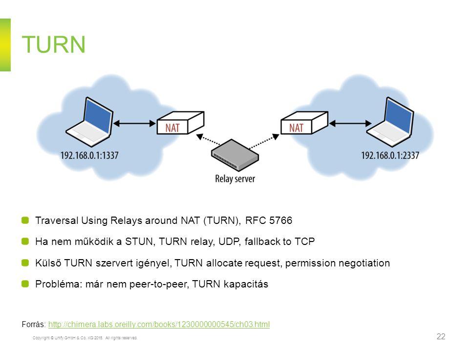 Copyright © Unify GmbH & Co. KG 2015. All rights reserved. 22 TURN Traversal Using Relays around NAT (TURN), RFC 5766 Ha nem működik a STUN, TURN rela