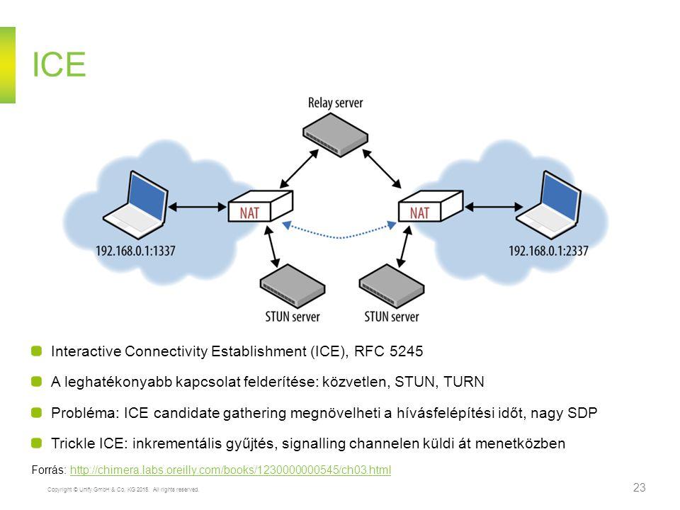 Copyright © Unify GmbH & Co. KG 2015. All rights reserved. 23 ICE Interactive Connectivity Establishment (ICE), RFC 5245 A leghatékonyabb kapcsolat fe