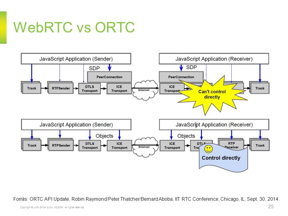 Copyright © Unify GmbH & Co. KG 2015. All rights reserved. 25 WebRTC vs ORTC Forrás: ORTC API Update, Robin Raymond/Peter Thatcher/Bernard Aboba, IIT