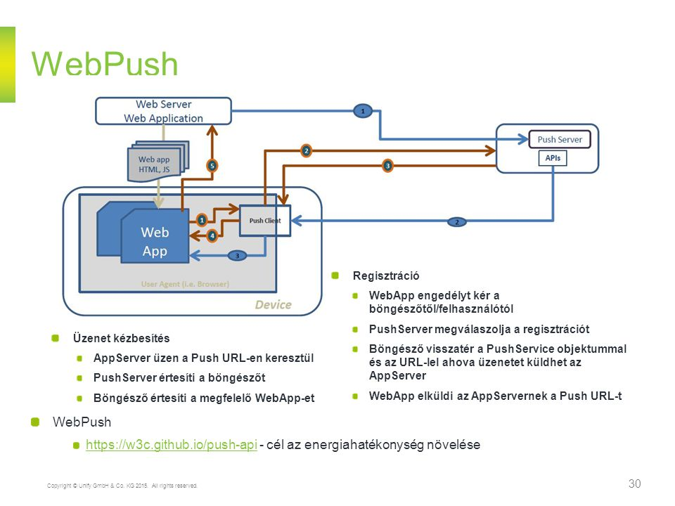 Copyright © Unify GmbH & Co. KG 2015. All rights reserved. 30 WebPush https://w3c.github.io/push-apihttps://w3c.github.io/push-api - cél az energiahat
