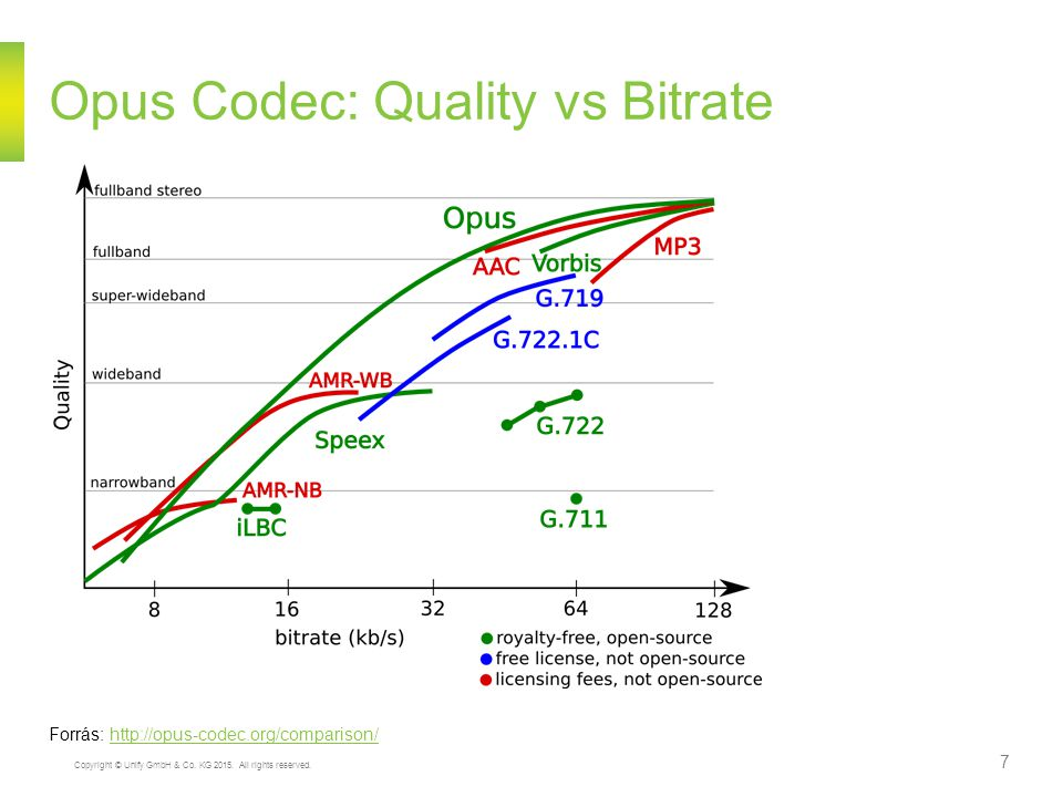 Copyright © Unify GmbH & Co. KG 2015. All rights reserved. 7 Opus Codec: Quality vs Bitrate Forrás: http://opus-codec.org/comparison/http://opus-codec