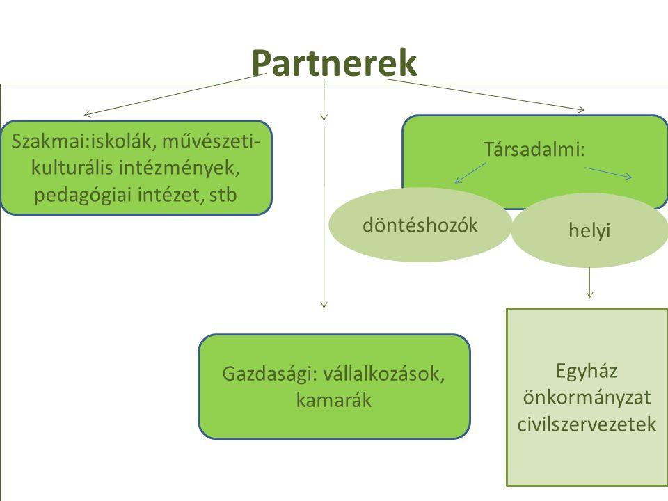 Partnerek Szakmai:iskolák, művészeti- kulturális intézmények, pedagógiai intézet, stb Gazdasági: vállalkozások, kamarák Társadalmi: döntéshozók helyi