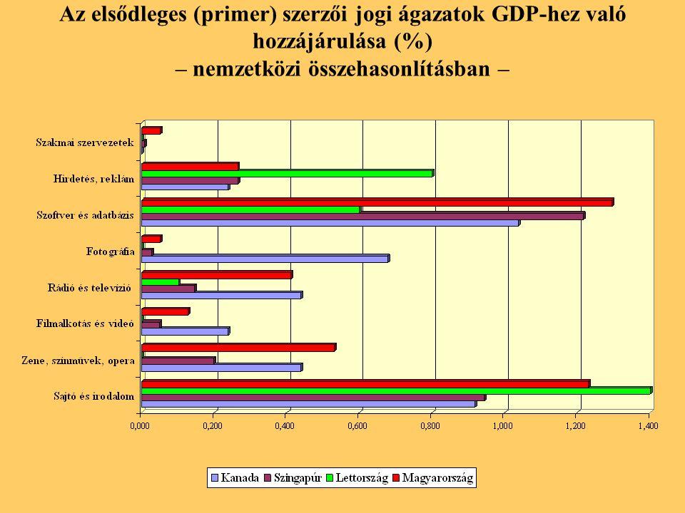 Az elsődleges (primer) szerzői jogi ágazatok GDP-hez való hozzájárulása (%) – nemzetközi összehasonlításban –