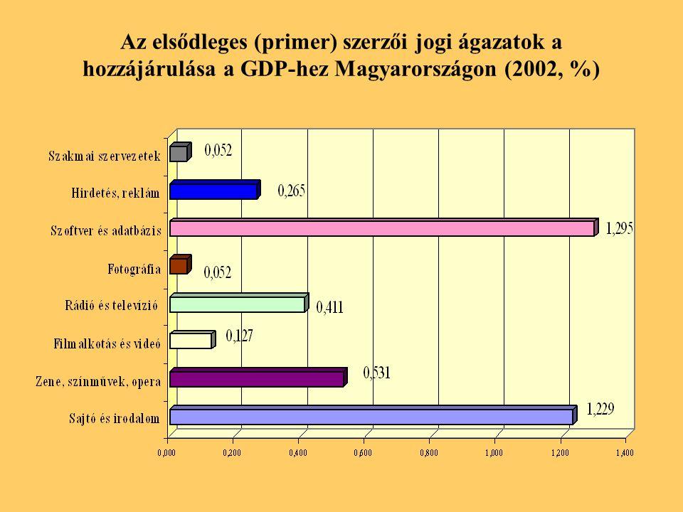 Az elsődleges (primer) szerzői jogi ágazatok a hozzájárulása a GDP-hez Magyarországon (2002, %)