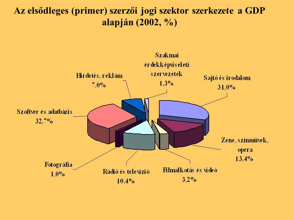 Az elsődleges (primer) szerzői jogi szektor szerkezete a GDP alapján (2002, %)