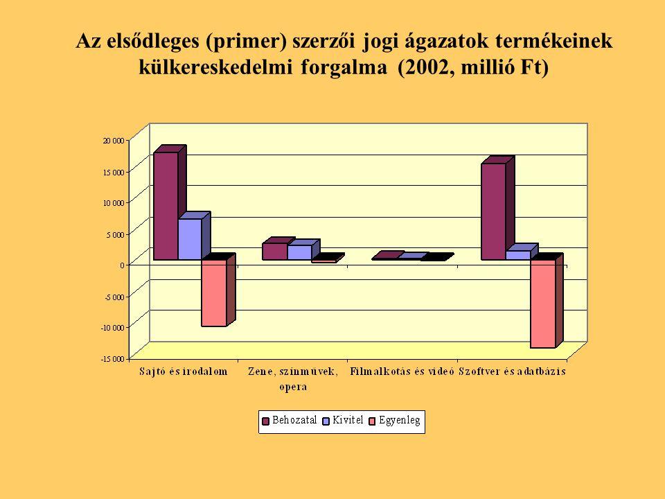 Az elsődleges (primer) szerzői jogi ágazatok termékeinek külkereskedelmi forgalma (2002, millió Ft)