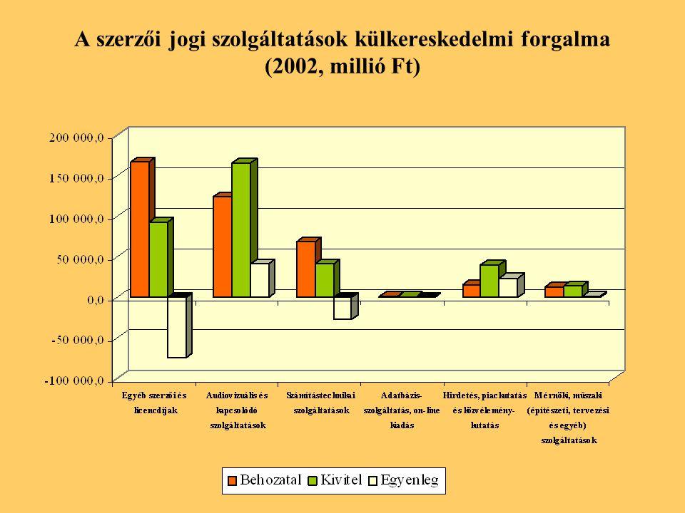 A szerzői jogi szolgáltatások külkereskedelmi forgalma (2002, millió Ft)