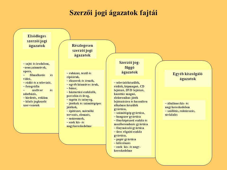 Az elsődleges (primer) szerzői jogi ágazatok szektorok szerinti szerkezete Magyarországon (2002, %)