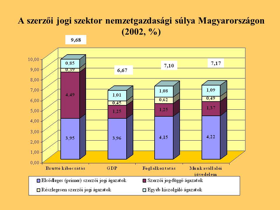 A szerzői jogi szektor nemzetgazdasági súlya Magyarországon (2002, %) 9,68 6,67 7,10 7,17