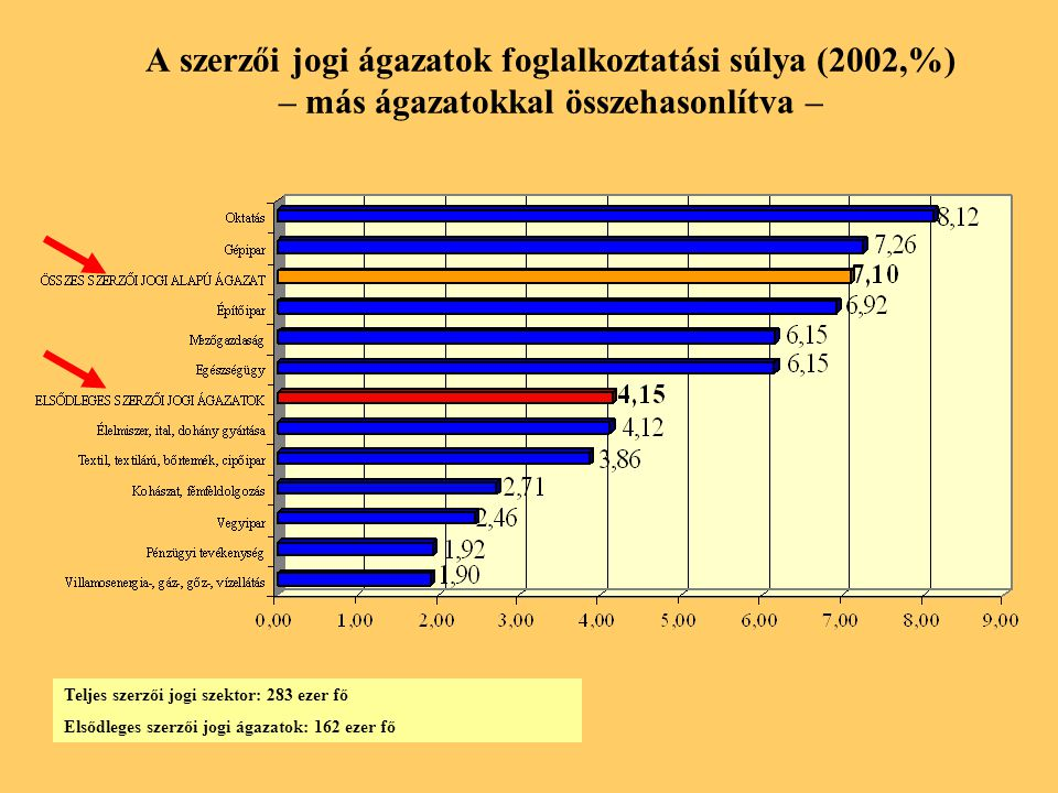 A szerzői jogi ágazatok foglalkoztatási súlya (2002,%) – más ágazatokkal összehasonlítva – Teljes szerzői jogi szektor: 283 ezer fő Elsődleges szerzői jogi ágazatok: 162 ezer fő