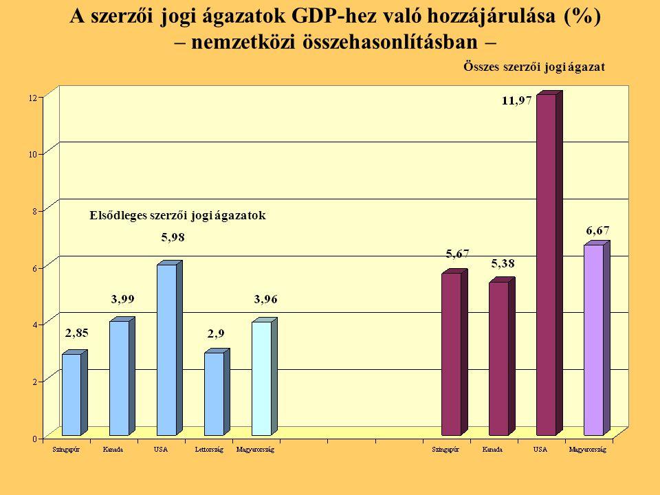 Nemzetközi összehasonlításban a elsődleges (primer) szerzői jogi ágazatok az EU tagországok élmezőnyében foglalnak helyet a GDP-hez való hozzájárulás, a foglalkoztatási súly tekintetében.