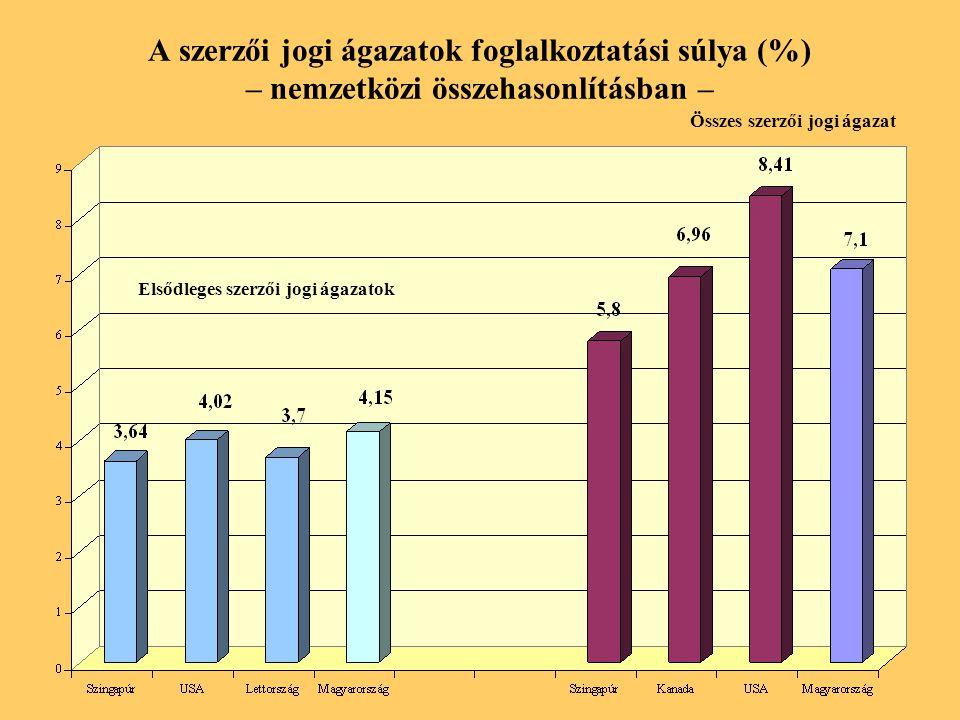 A szerzői jogi ágazatok foglalkoztatási súlya (%) – nemzetközi összehasonlításban – Elsődleges szerzői jogi ágazatok Összes szerzői jogi ágazat