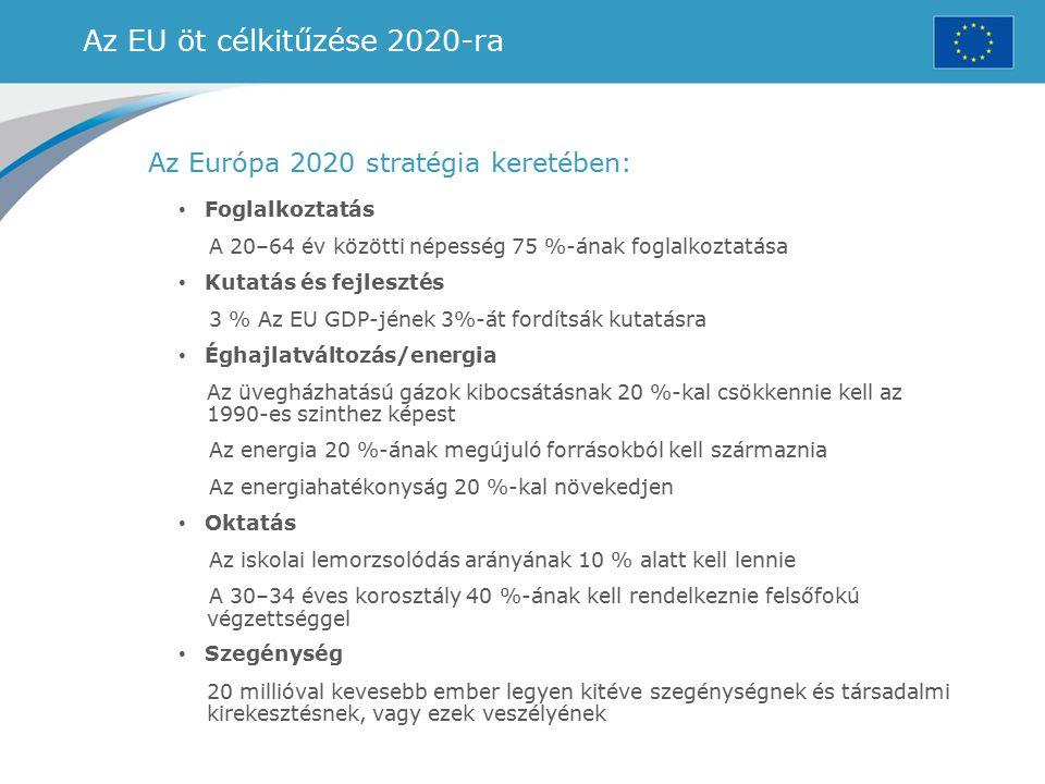 Az EU öt célkitűzése 2020-ra Az Európa 2020 stratégia keretében: Foglalkoztatás A 20–64 év közötti népesség 75 %-ának foglalkoztatása Kutatás és fejle