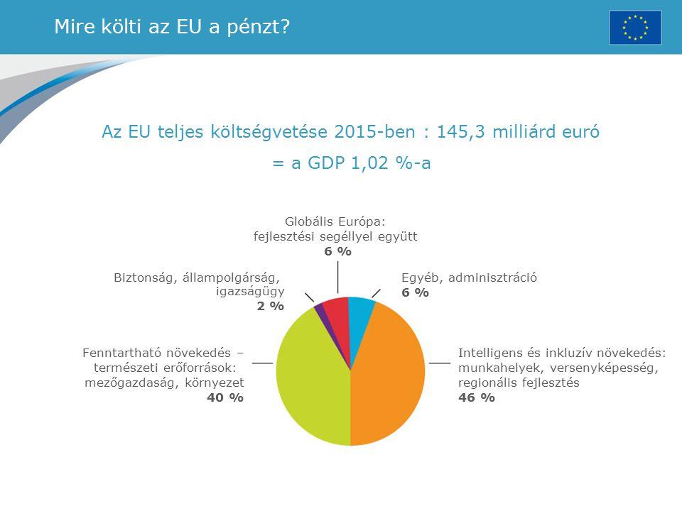 Mire költi az EU a pénzt? Az EU teljes költségvetése 2015-ben : 145,3 milliárd euró = a GDP 1,02 %-a Globális Európa: fejlesztési segéllyel együtt 6 %