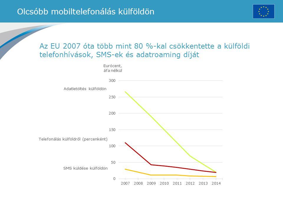 Olcsóbb mobiltelefonálás külföldön Az EU 2007 óta több mint 80 %-kal csökkentette a külföldi telefonhívások, SMS-ek és adatroaming díját SMS küldése k