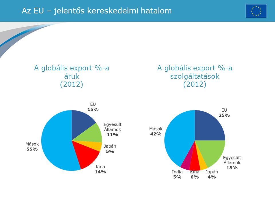 Az EU – jelentős kereskedelmi hatalom A globális export %-a áruk (2012) A globális export %-a szolgáltatások (2012)