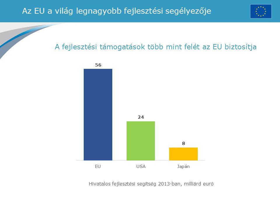 Az EU a világ legnagyobb fejlesztési segélyezője A fejlesztési támogatások több mint felét az EU biztosítja Hivatalos fejlesztési segítség 2013-ban, m