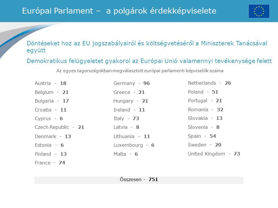 Európai Parlament – a polgárok érdekképviselete Az egyes tagországokban megválasztott európai parlamenti képviselők száma Döntéseket hoz az EU jogszab