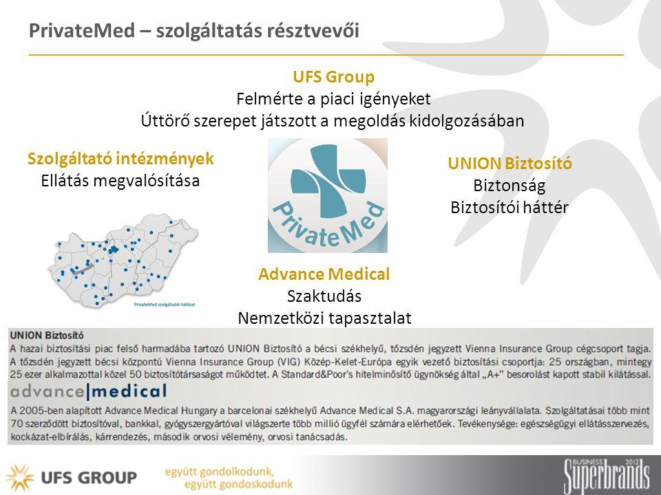 PrivateMed – szolgáltatás résztvevői UFS Group Felmérte a piaci igényeket Úttörő szerepet játszott a megoldás kidolgozásában Advance Medical Szaktudás