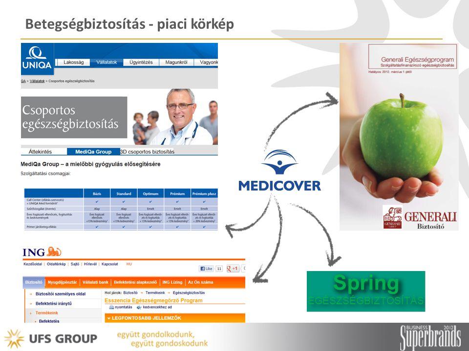 Betegségbiztosítás - piaci körkép Spring EGÉSZSÉGBIZTOSÍTÁS