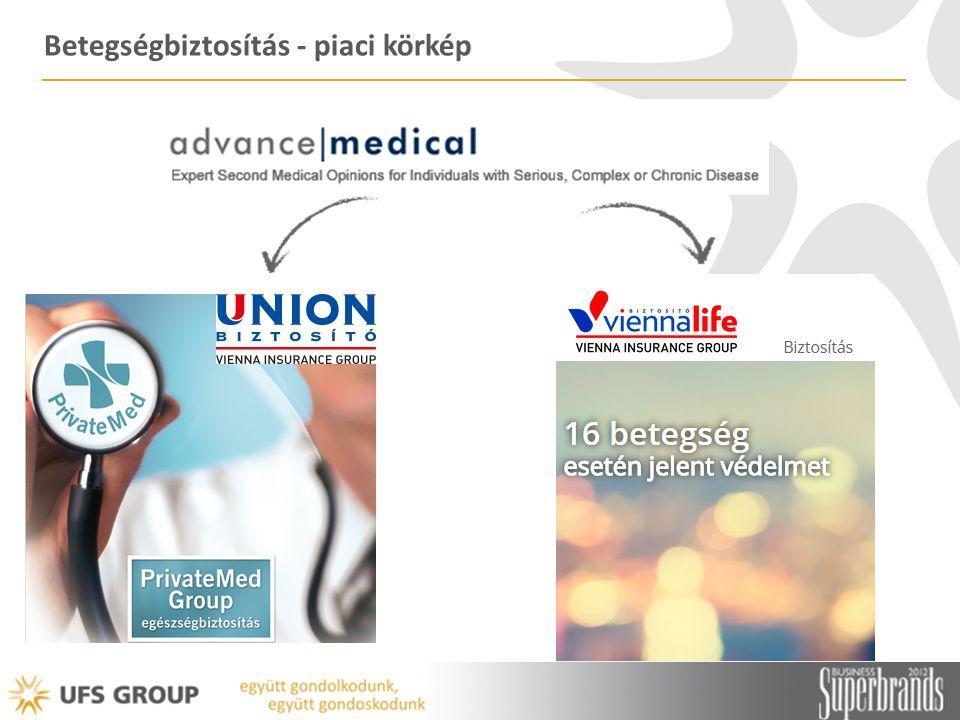 Betegségbiztosítás - piaci körkép Egyéb speciális egészségbiztosítások Critical Care