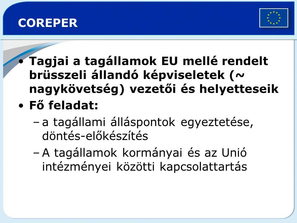 COREPER Tagjai a tagállamok EU mellé rendelt brüsszeli állandó képviseletek (~ nagykövetség) vezetői és helyetteseik Fő feladat: –a tagállami álláspon