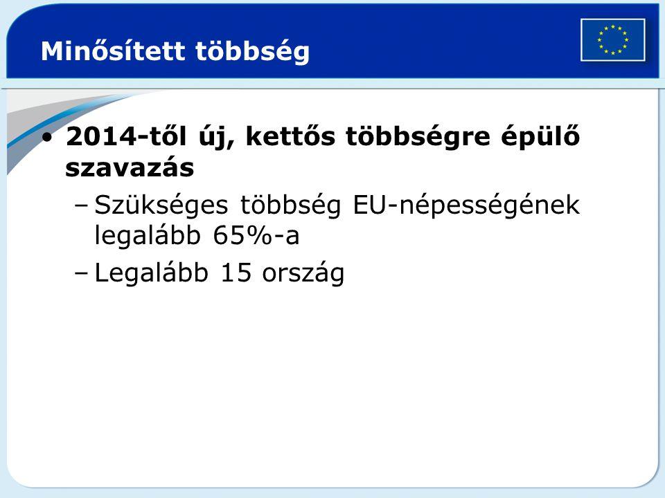 Minősített többség 2014-től új, kettős többségre épülő szavazás –Szükséges többség EU-népességének legalább 65%-a –Legalább 15 ország