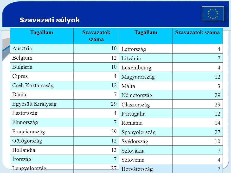 Szavazati súlyok TagállamSzavazatok száma TagállamSzavazatok száma Ausztria10 Lettország4 Belgium12 Litvánia7 Bulgária10 Luxembourg4 Ciprus4 Magyarors