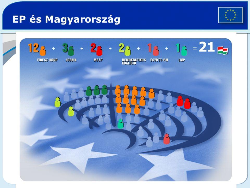 EP és Magyarország