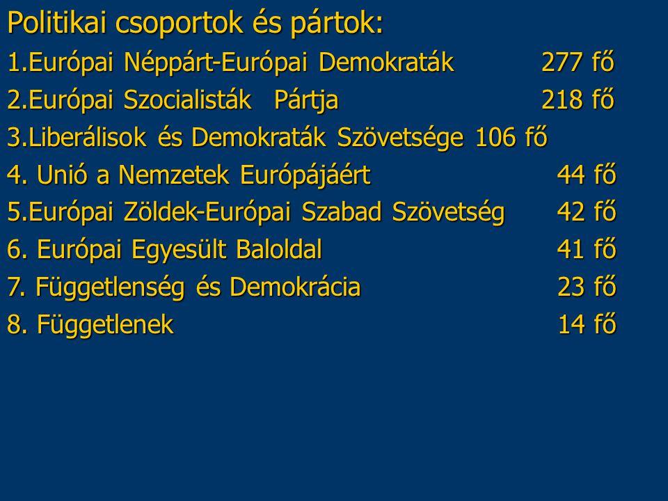 Politikai csoportok és pártok: 1.Európai Néppárt-Európai Demokraták 277 fő 2.Európai SzocialistákPártja218 fő 3.Liberálisok és Demokraták Szövetsége10
