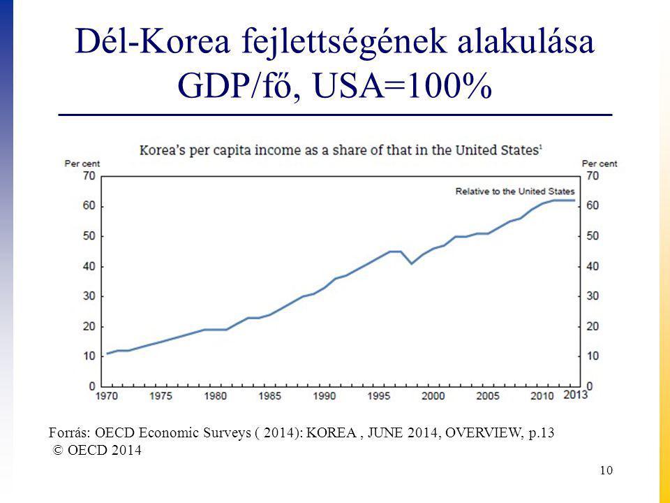 Dél-Korea fejlettségének alakulása GDP/fő, USA=100% 10 Forrás: OECD Economic Surveys ( 2014): KOREA, JUNE 2014, OVERVIEW, p.13 © OECD 2014