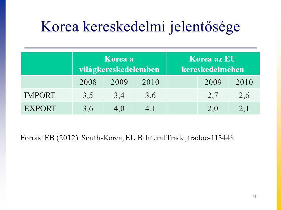 Korea kereskedelmi jelentősége Korea a világkereskedelemben Korea az EU kereskedelmében 20082009201020092010 IMPORT3,53,43,62,72,6 EXPORT3,64,04,12,02,1 11 Forrás: EB (2012): South-Korea, EU Bilateral Trade, tradoc-113448