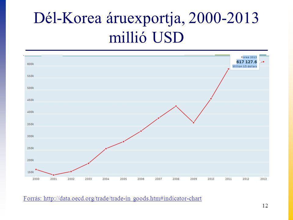 Dél-Korea áruexportja, 2000-2013 millió USD 12 Forrás: http://data.oecd.org/trade/trade-in goods.htm#indicator-chart