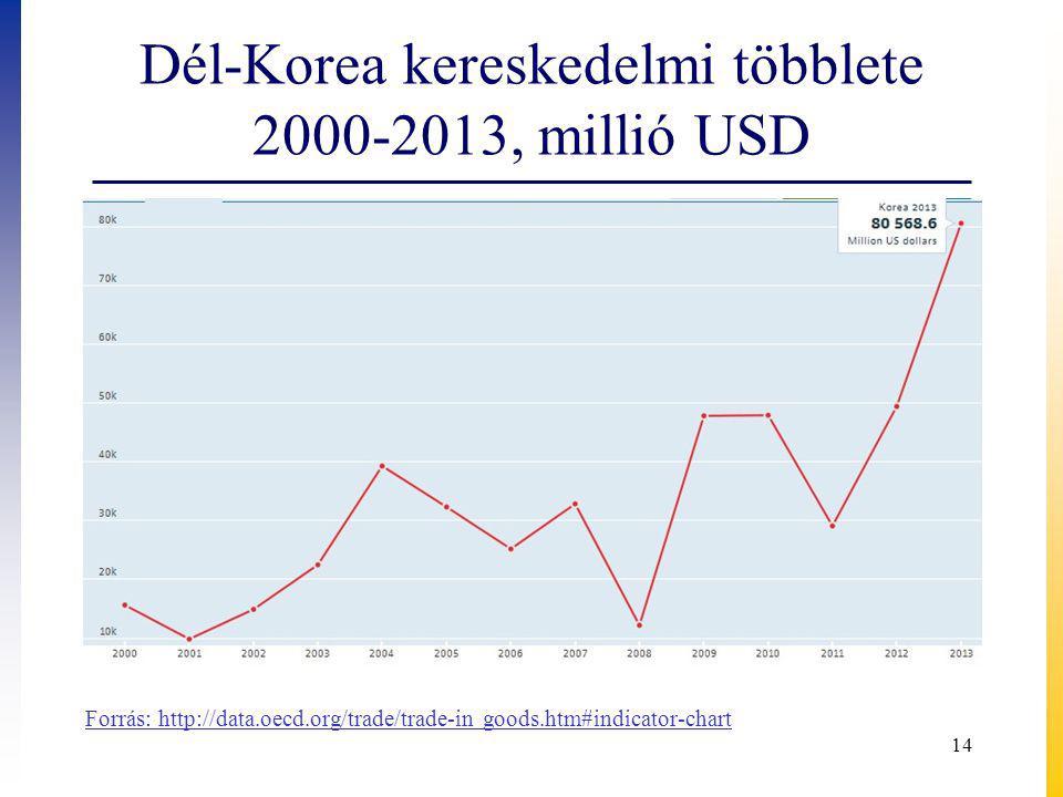 Dél-Korea kereskedelmi többlete 2000-2013, millió USD 14 Forrás: http://data.oecd.org/trade/trade-in goods.htm#indicator-chart